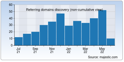 referring domains of espanso.org