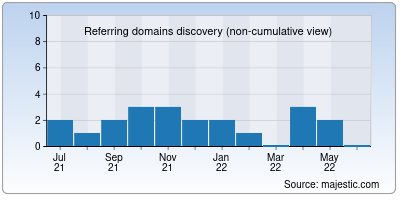 referring domains of essaysinformation.info