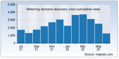 referring domains of ethereum.org