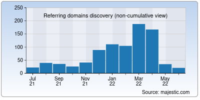 referring domains of etrain.info