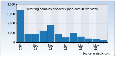 referring domains of ettoday.net