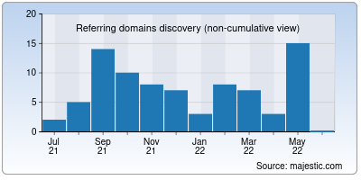referring domains of euro-space.net