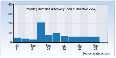 referring domains of euromerci.it