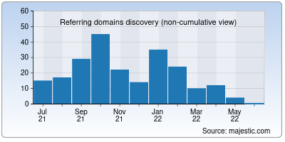 referring domains of eurowire.co