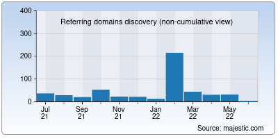 referring domains of ev01.to