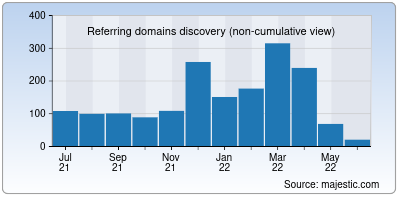 referring domains of everafterguide.net