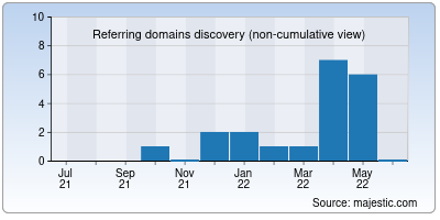 referring domains of everythingpro.in