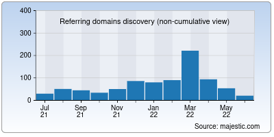 referring domains of examsplanner.in