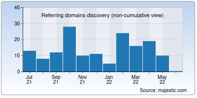 referring domains of exchangeconnect.in