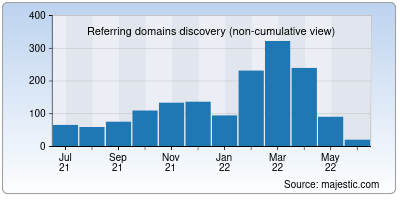 referring domains of eximbankindia.in