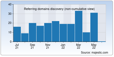 referring domains of exmuslims.org