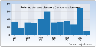 referring domains of exploit.in