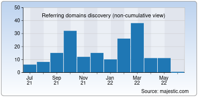 referring domains of exportdata.io