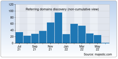 referring domains of ezbbs.net