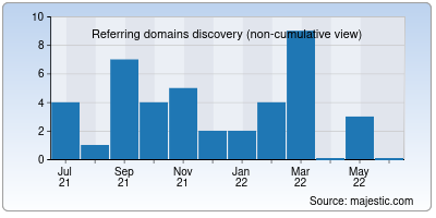 referring domains of facebook.in