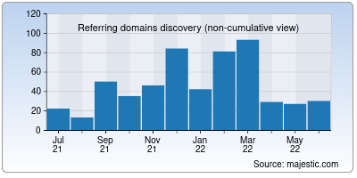 referring domains of fact.co.in
