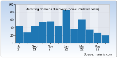 referring domains of famousbloggers.net