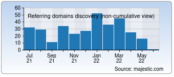 Majestic Referring Domains Discovery Chart for fandongxi.com