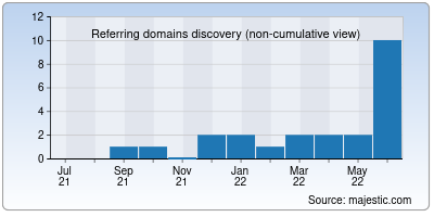 referring domains of fansreal.net