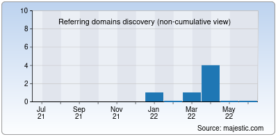 referring domains of fantasiaecucina.it