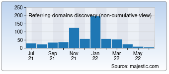 Majestic Referring Domains Discovery Chart for fanup.com