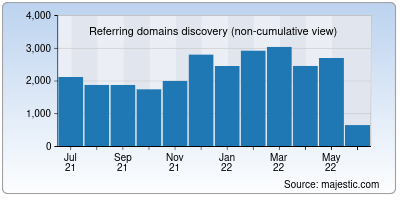 referring domains of faqs.org