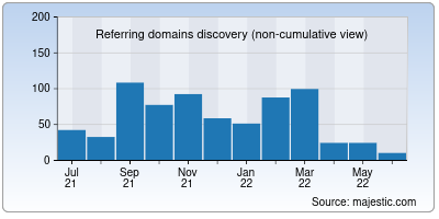 referring domains of fast-page.org