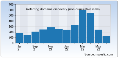 referring domains of fast.ai
