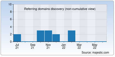 referring domains of fast.info