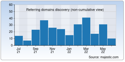 referring domains of fast.io