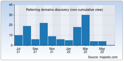 referring domains of fastfile.cc