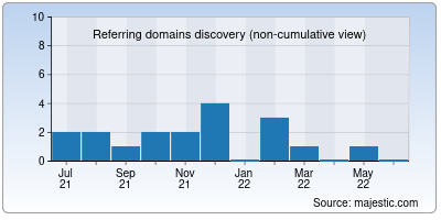 referring domains of fastmind.io