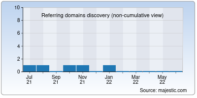 referring domains of faug.in