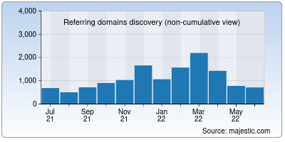 referring domains of fee.org