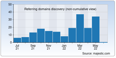 referring domains of feelfree.in