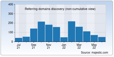 referring domains of fifty.io