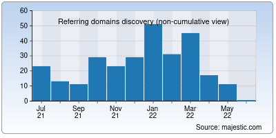 referring domains of filmai.in
