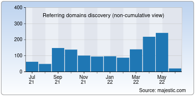 referring domains of fineproxy.org