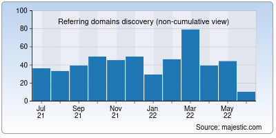 referring domains of finshots.in