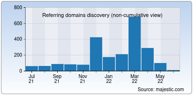 referring domains of firedepartment.net