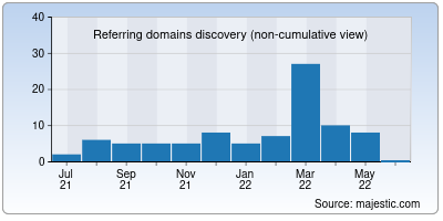 referring domains of firstrand.co.in
