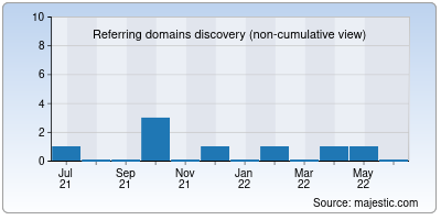referring domains of fixappliance.in