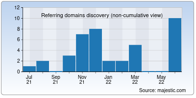 referring domains of fixedmatches.org