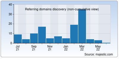 referring domains of fixmygadgets.in