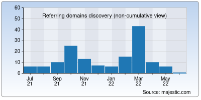 referring domains of flatheads.in