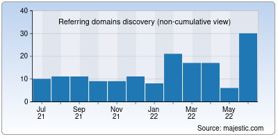 referring domains of flowable.org