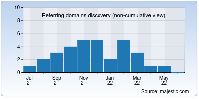referring domains of flowtrace.co