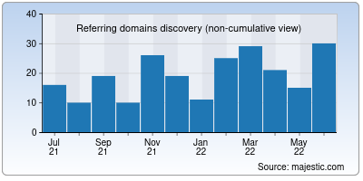referring domains of flunearyou.org