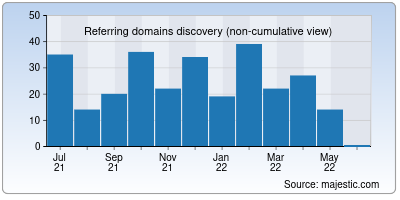 referring domains of flunewseurope.org