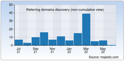 referring domains of fnjnepal.org